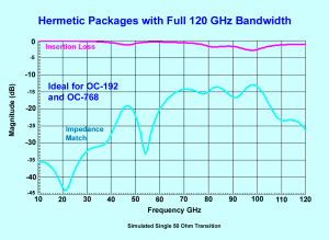 Hermetic packages with full 120 GHz bandwidth